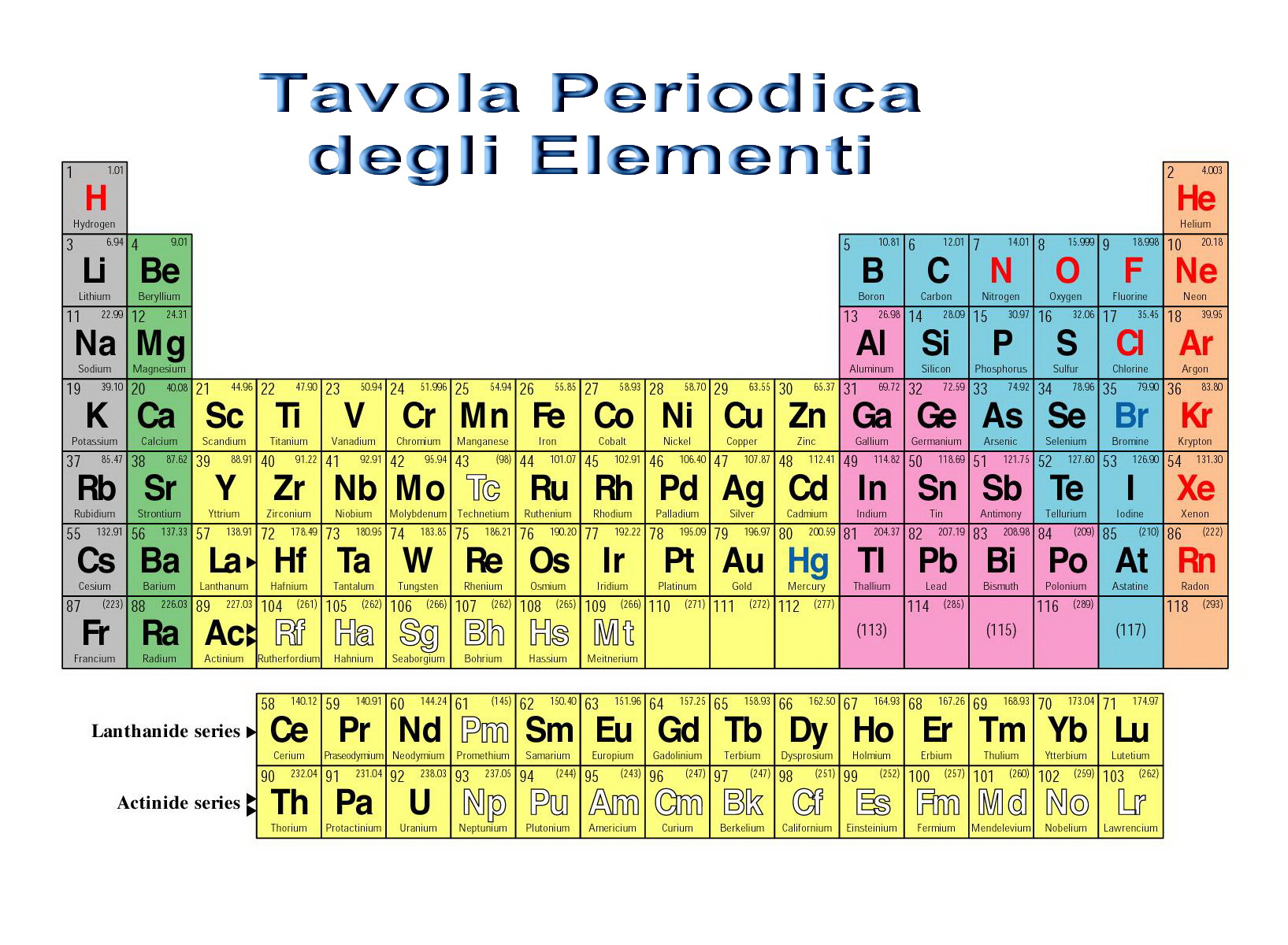 Elementi idrogeno energia plus - Tavola periodica pdf completa ...