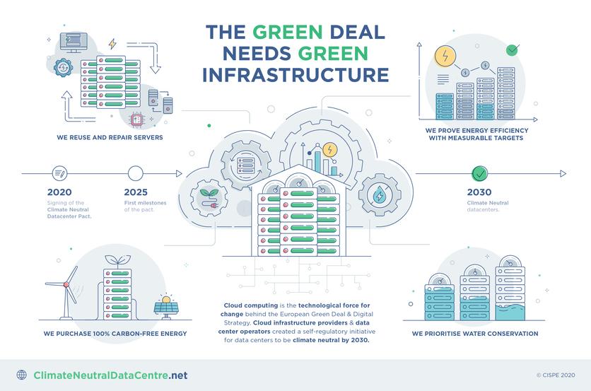 Patto per la neutralità climatica dei data center - infografica